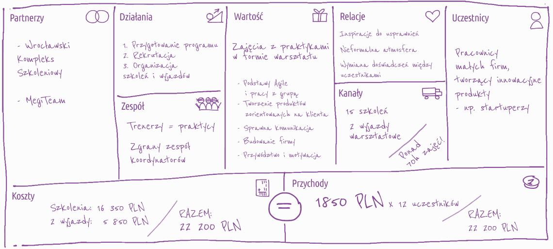 Szkoła Agile - Business Canvas